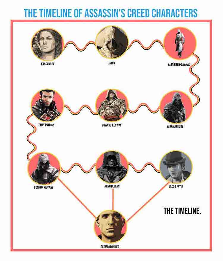 Assassin's Creed Timeline explained