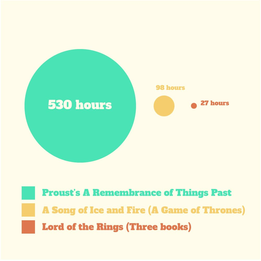 How long to read different books including lord of the rings, a game of thrones, etc.