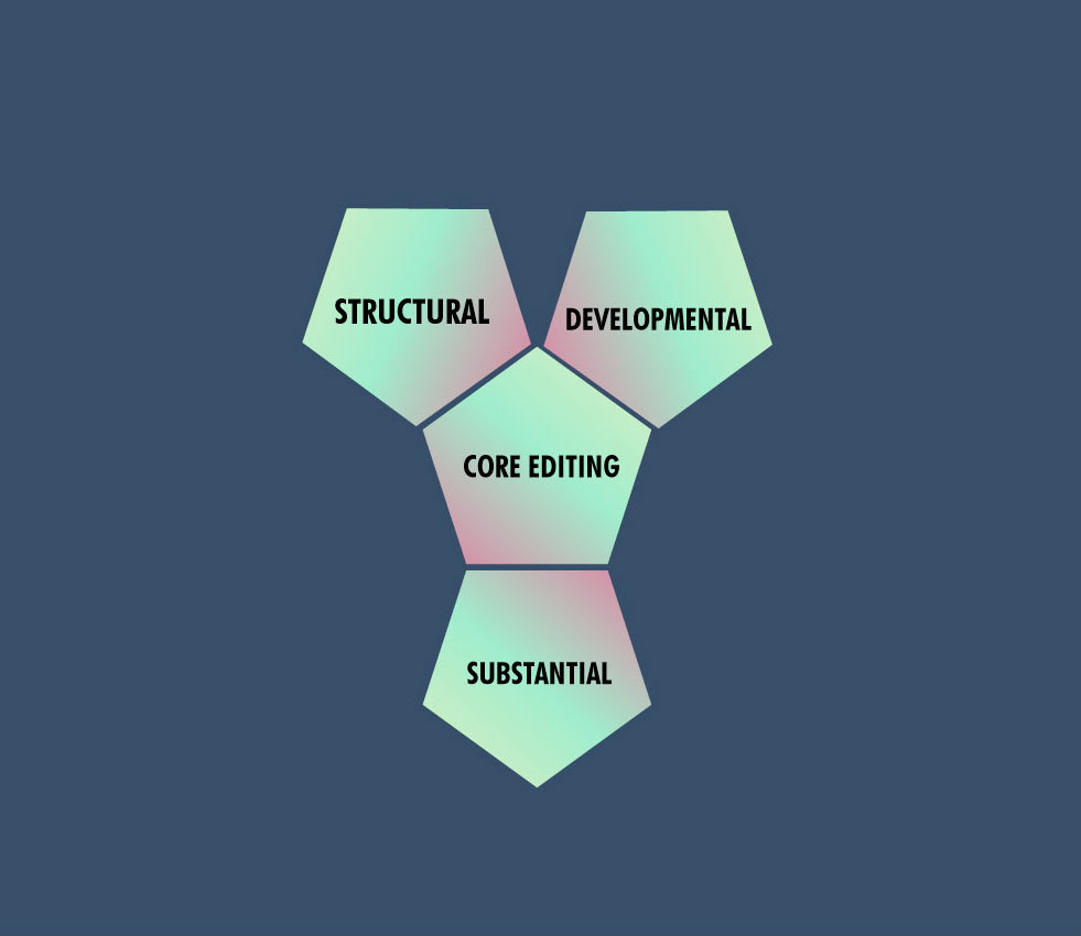 The three elements of core editing: structural, substantial and developmental