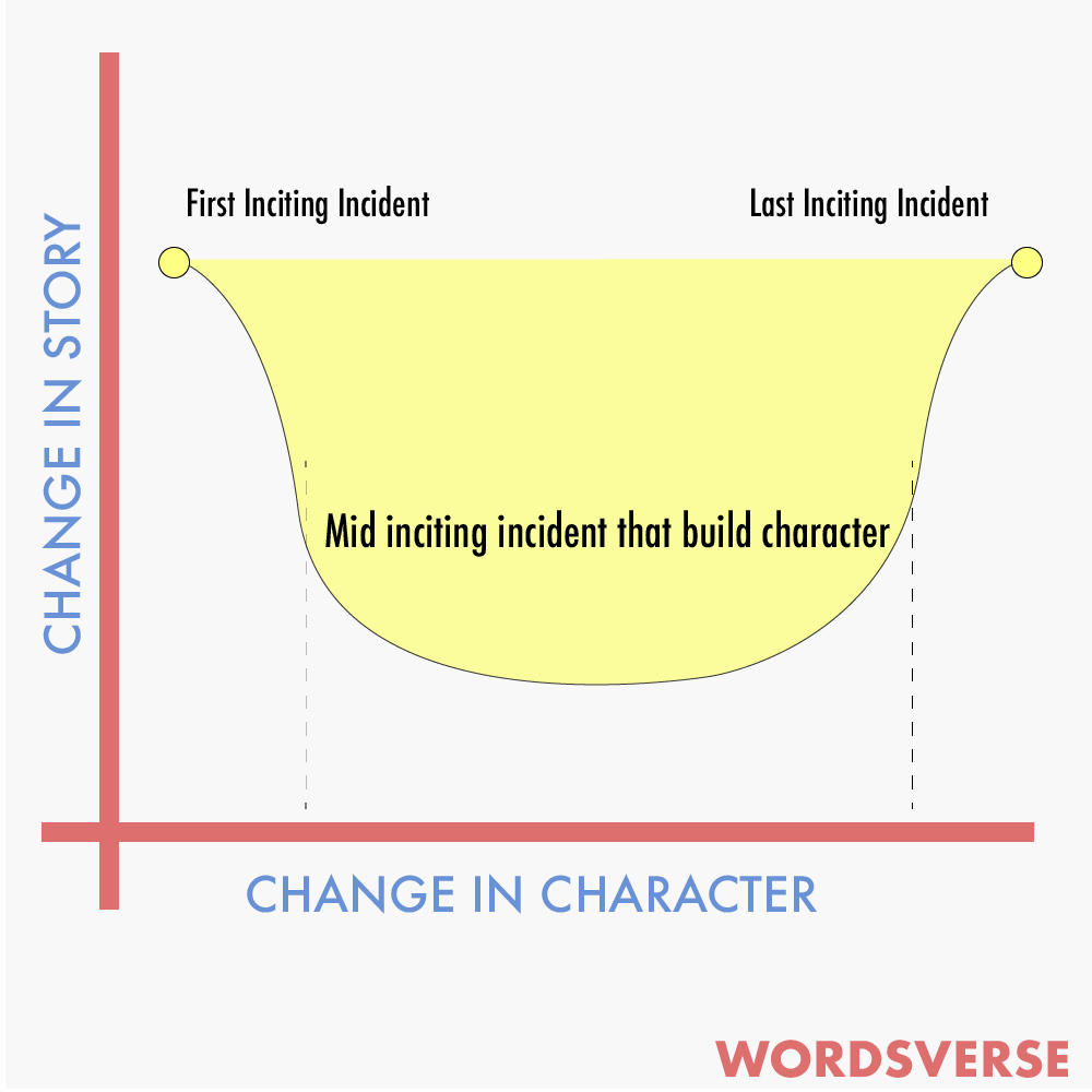 Character vs story progression graph in inciting incident.