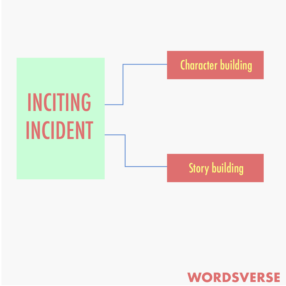 The two types of inciting incidents - story building and character building