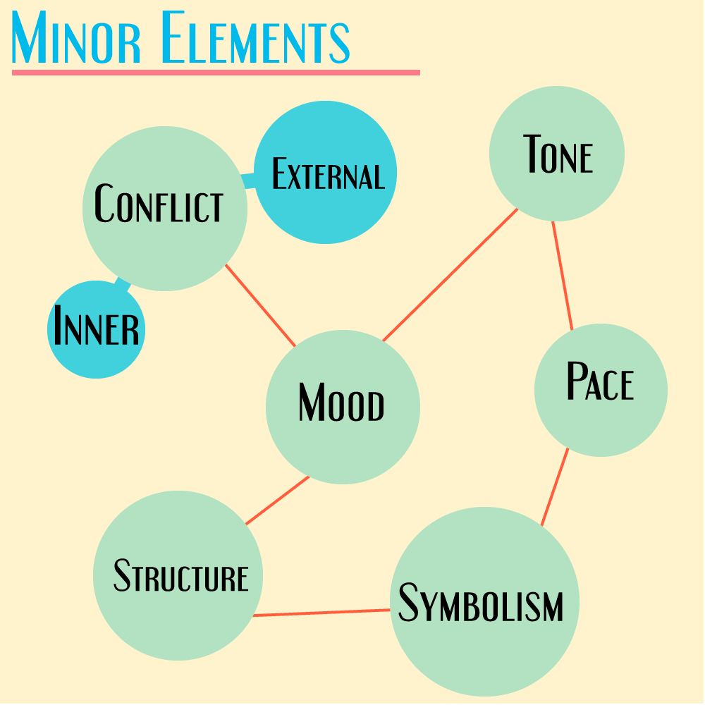 Minor elements in a story