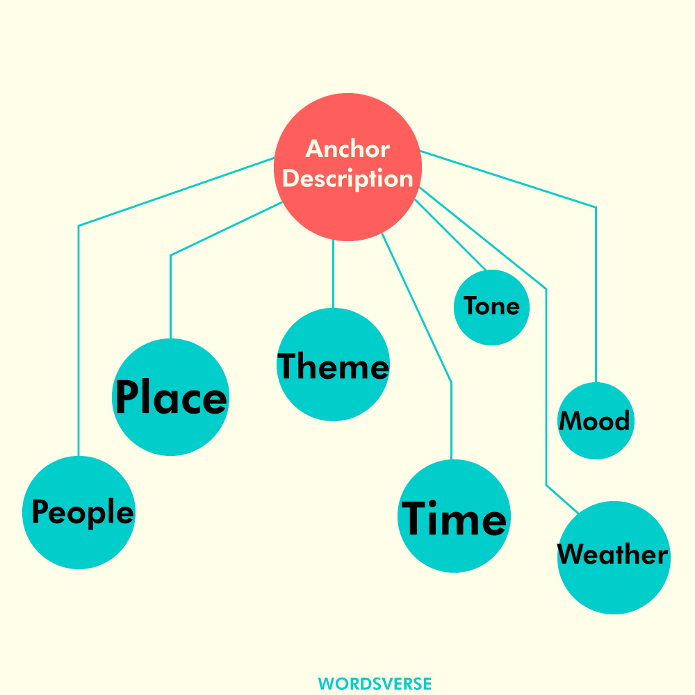 Anchor Descriptions and its function